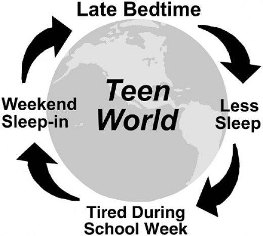 Teenage Sleep Patterns