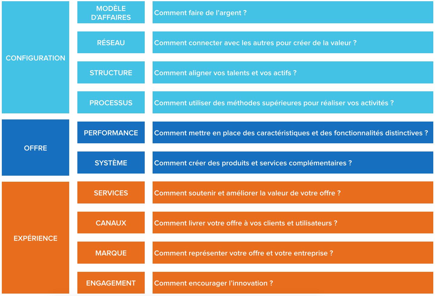 Les 10 Types D Innovation Faire De L Argent Comment Faire De L Argent Changements Positifs