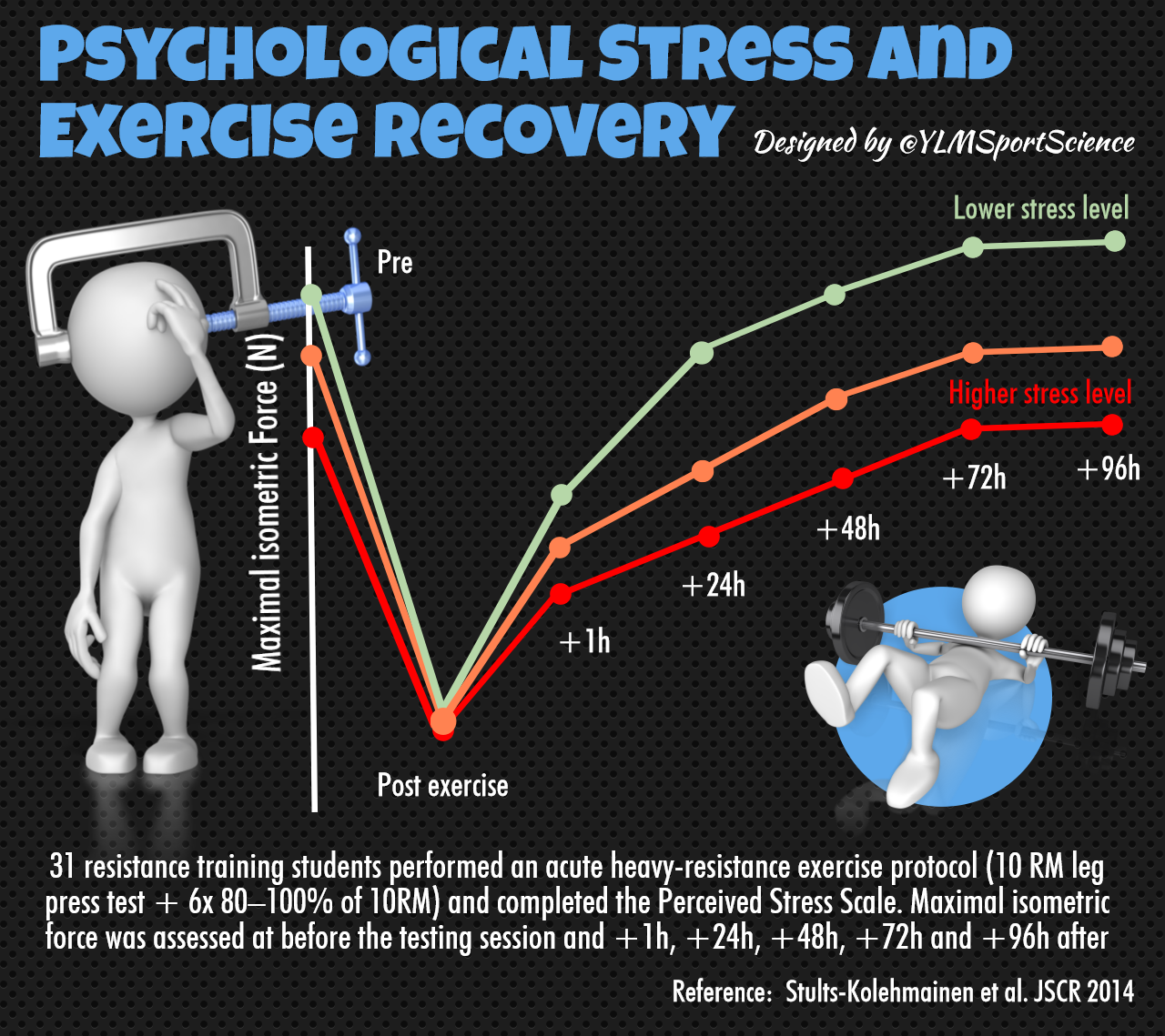 psychology and stress The lazarus stress and coping theory offer an interesting way for you to understand and approach your stress in life lets take a moment to understand this.