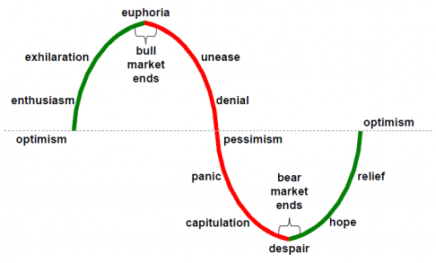Psychology Charts Sentiment Cycles Updated Emotions