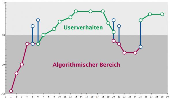 Linkless Ranking-Wenn der Longtail für den Shorthead arbeitet - Zwei Phasen des Rankings