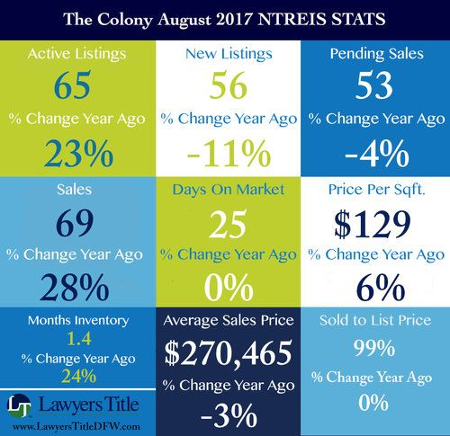 The Colony July 2017 Ntreis Stats Jpg Dfw Real Estate Texas Real Estate Dallas Fort Worth
