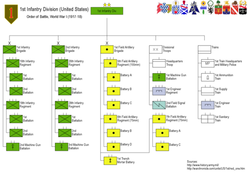Pin By Richard Czwornog On Us Army Unit Structure Pinterest