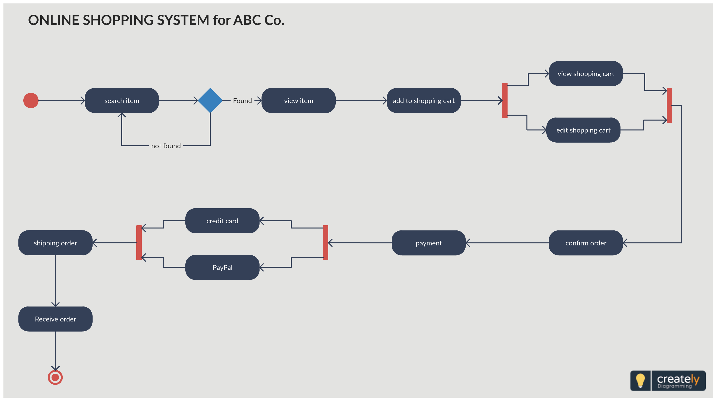 Activity Diagram For Online Shopping System Online Customer Can Browse Or Search Items View Specific Item Add It To The Activity Diagram Activities Diagram