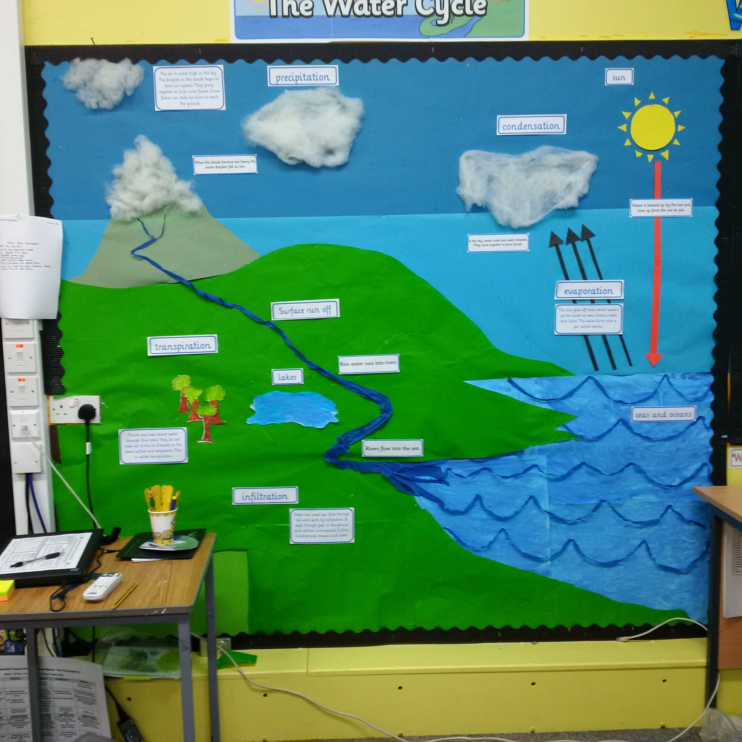Our Water Cycle Wall Display Is Still A Work In Progress