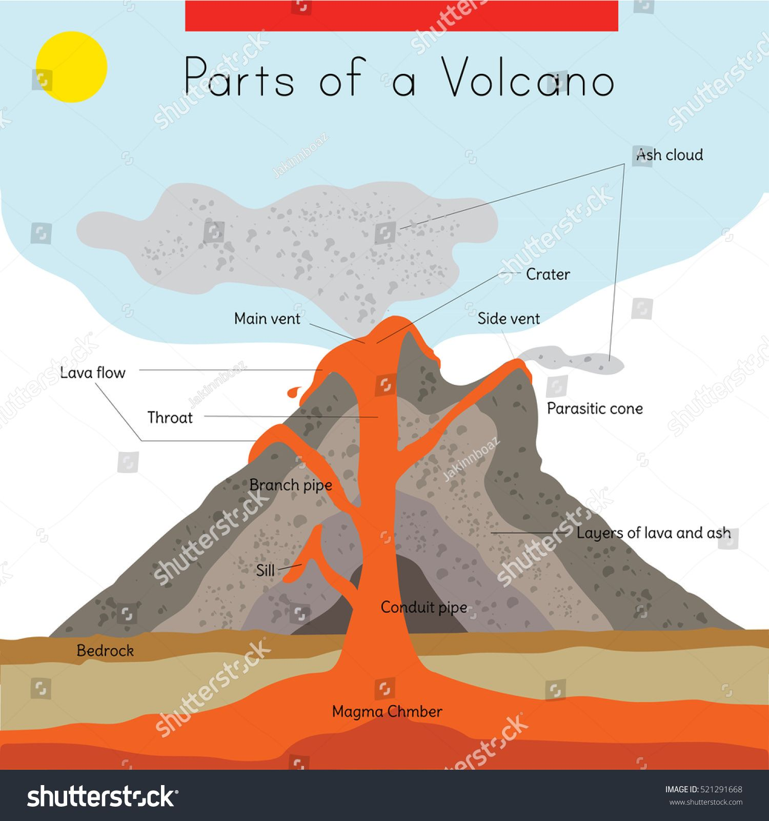 a diagram of the interior and exterior parts of a volcano [ 1500 x 1600 Pixel ]