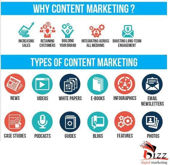 why #ContentMarketing ? types of Content Marketing...#BizzDigitalMarketing #ContentMarketingServicesIndia #ContentMarketingServicesUSA #ContentMarketingServicesCanada