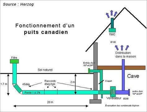 Hérité des romains, le puits canadien ou provençal est un système d
