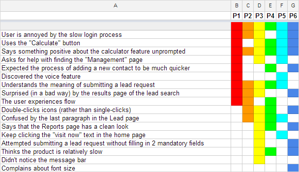The Rainbow Spreadsheet A Collaborative Lean Ux Research Tool
