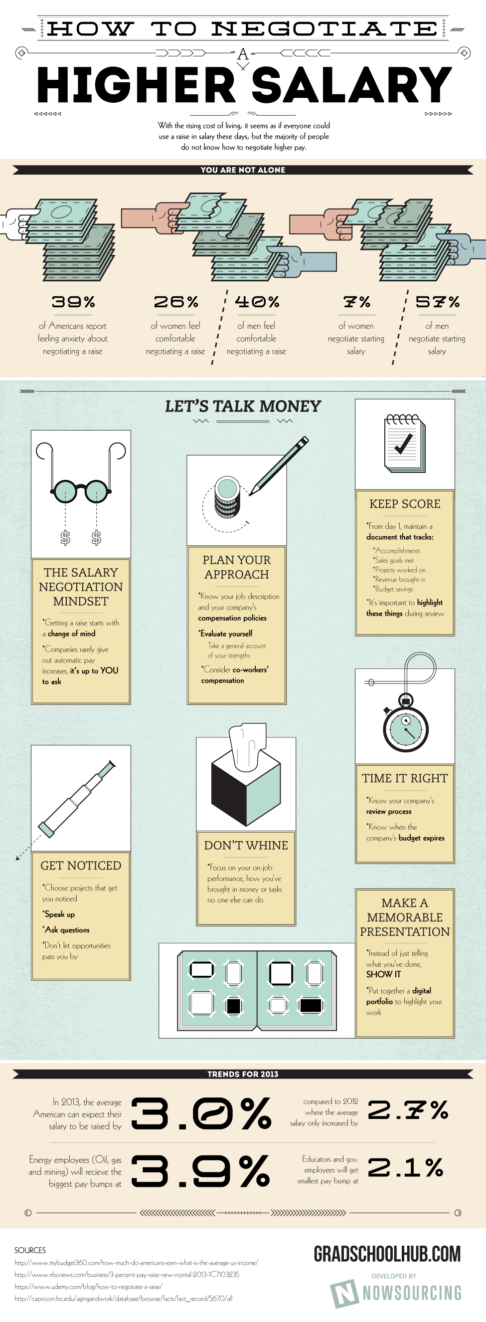 How To Negotiate A Higher Salary #infographic #infografía | writing ...