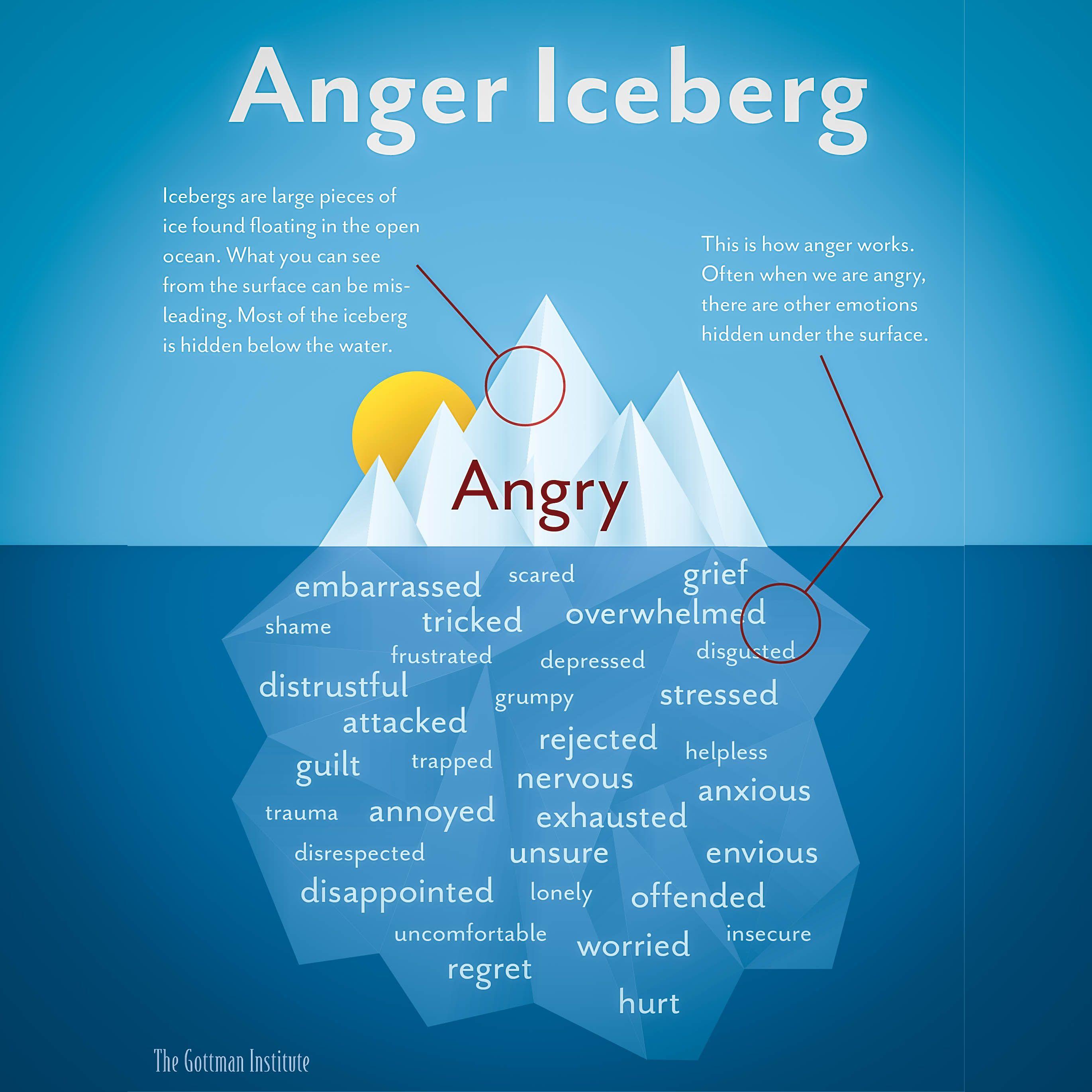 Anger Iceberg Gottman Institute In 2020 Anger Iceberg Anger Management Activities Managing Emotions