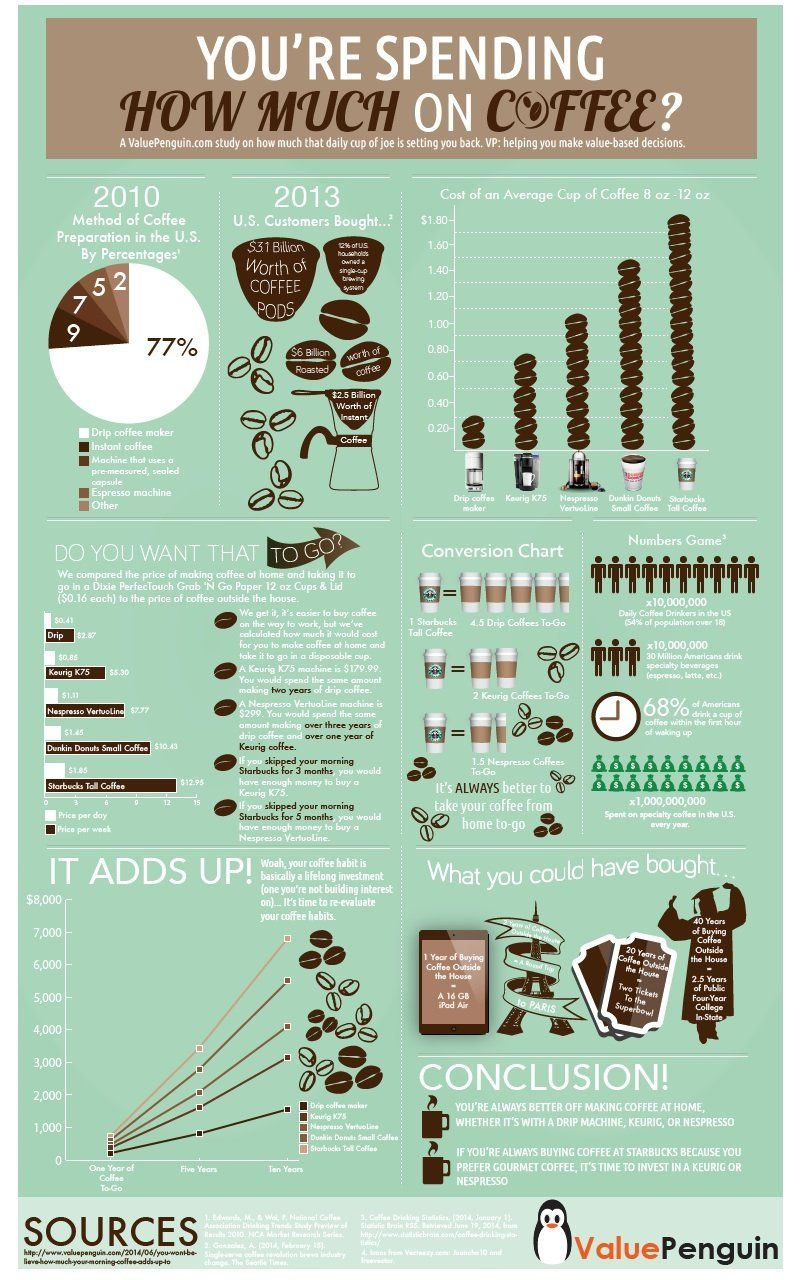 Your Daily Starbucks Habit Will Cost You Nearly 7 000 Over A Decade Coffee Infographic Coffee Chart Coffee Study