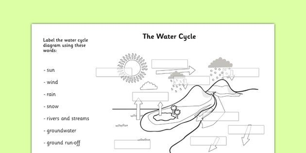 Water Cycle Labelling Worksheet