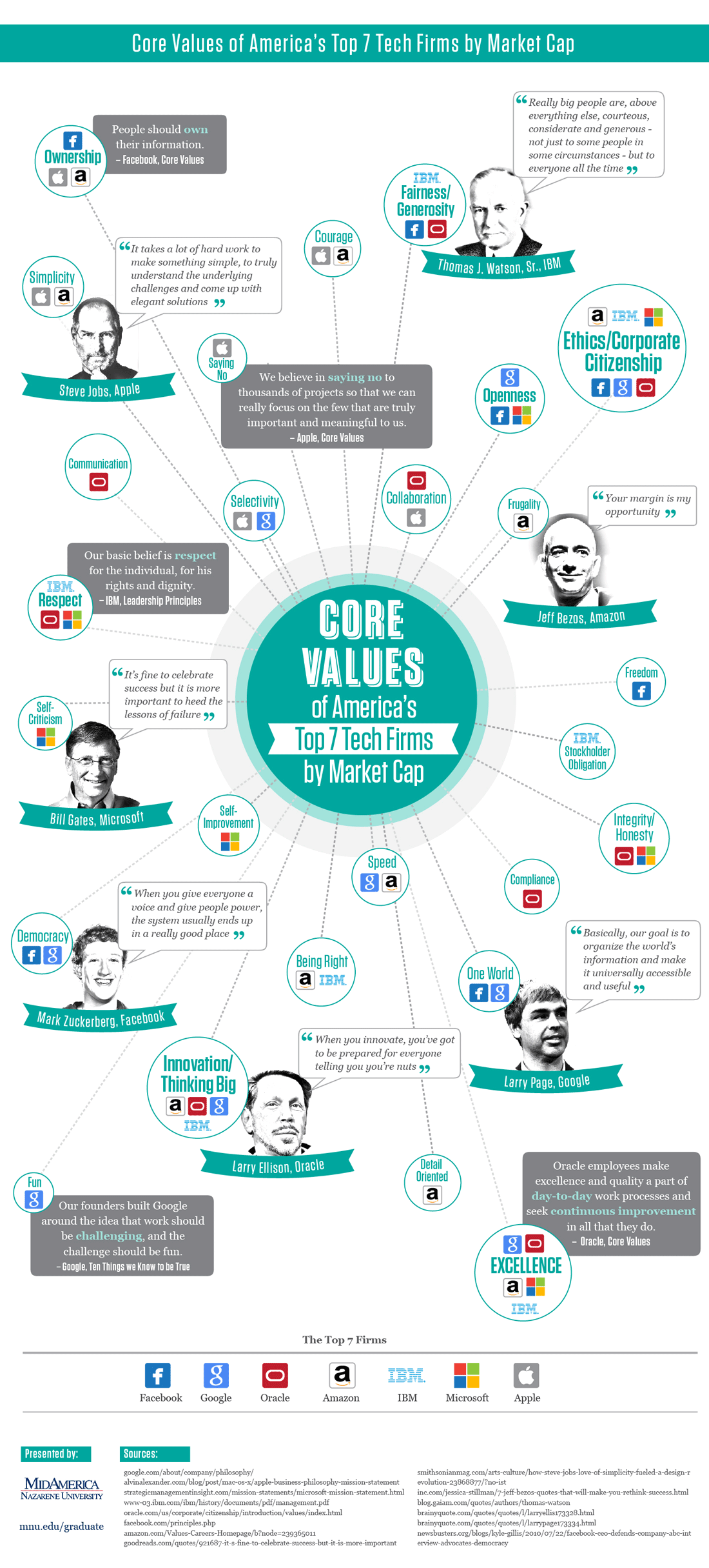 The Core Values of America's Top 7 Tech Firms #infographic