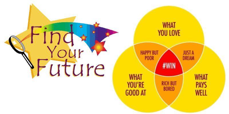 Career Aptitude Test, Career Survey, Career Quiz for High School - career aptitude test