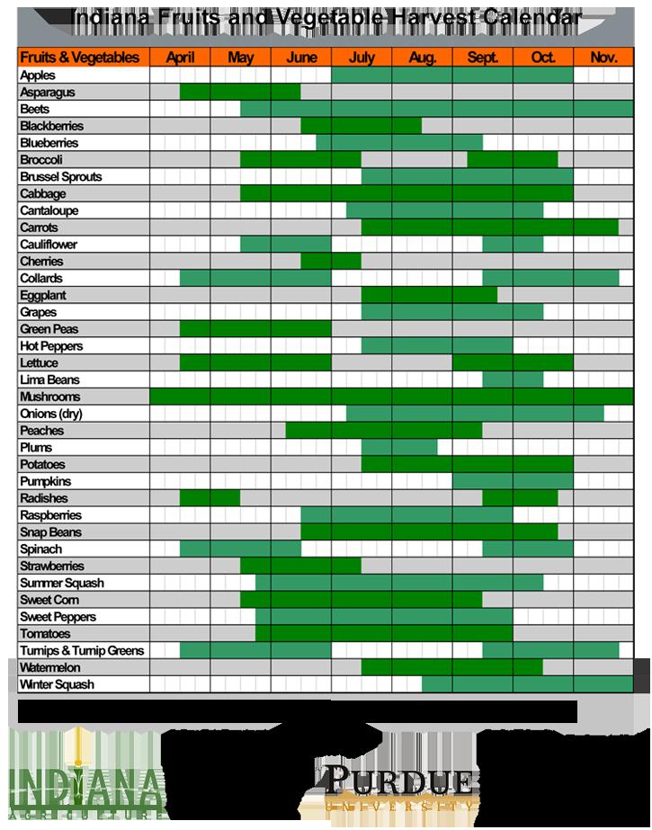 Seasonal Produce Chart In Indiana