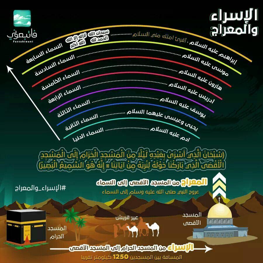 رسم توضيحي لرحلة الاسراء و المعراج Islamic Kids Activities Islam For Kids Funny Picture Quotes
