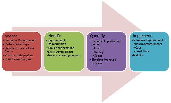 Business Process Improvement   Business Production   Process