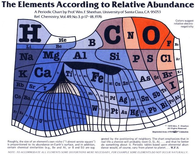 7 Quick Takes (12 7 12) Periodic table, Abundance and Earth - copy periodic table c