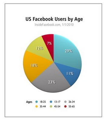 US Facebook Users by Age