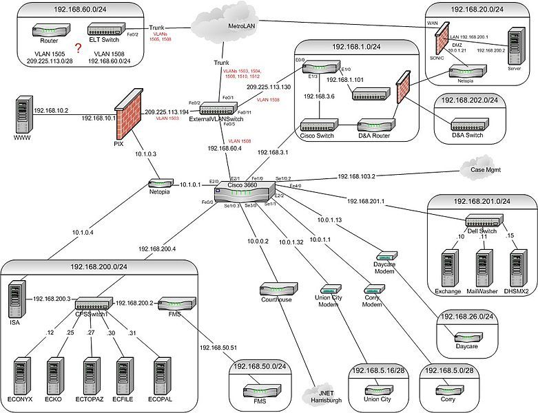 Dhs network topologyg kurzuskiegszt cisco hoz pinterest dhs network topologyg publicscrutiny Choice Image