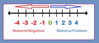 Números Positivos E Negativos Truques De Matemática Conteudos De Matematica Tarefas Para Educação Infantil