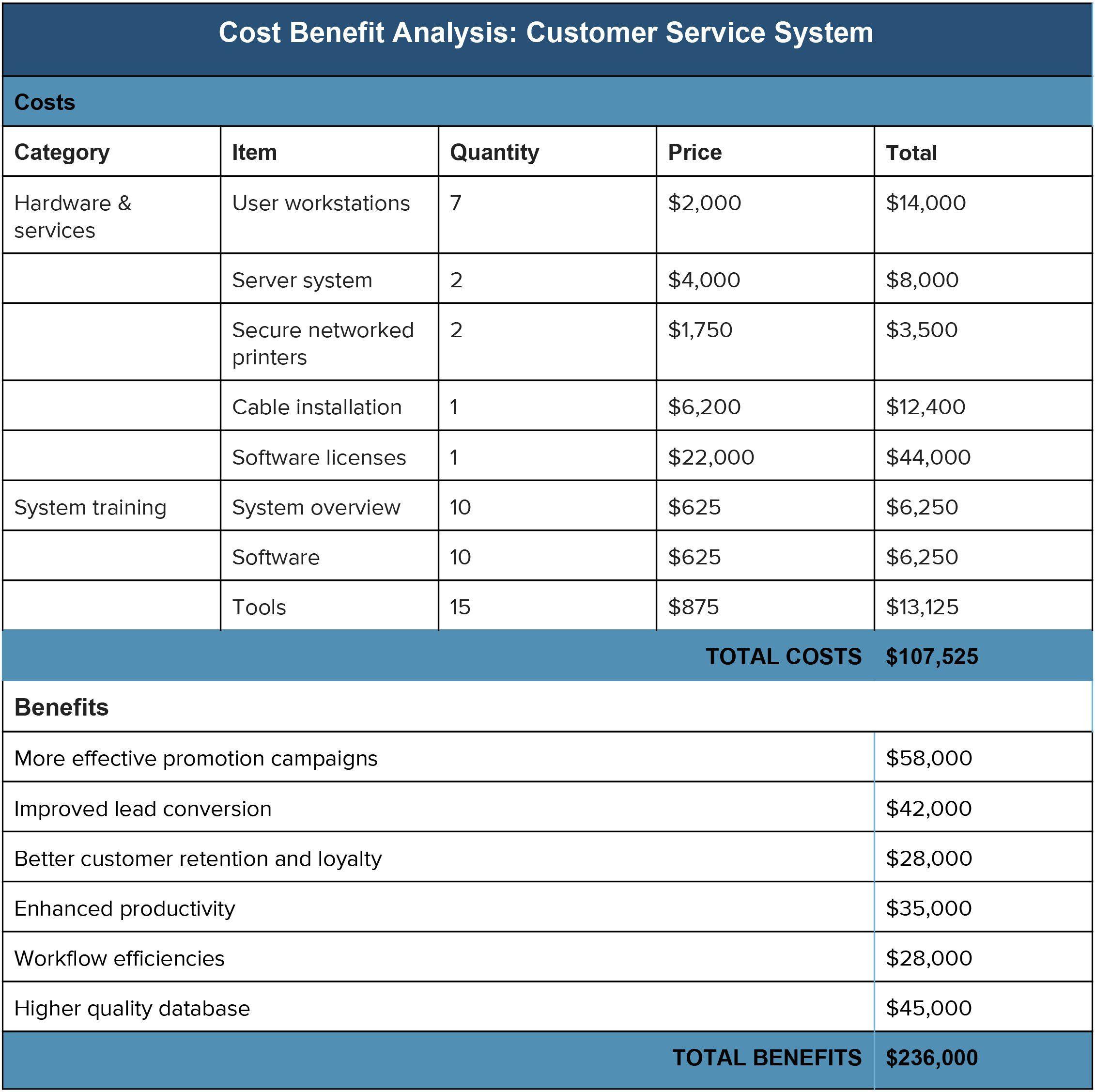 Recent Cost Benefit Analysis Worksheet Dengan Gambar
