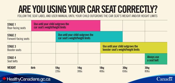 This chart shows the weight range of children recommended for all four car time stages based on child seats and booster sold in stores also rh pinterest