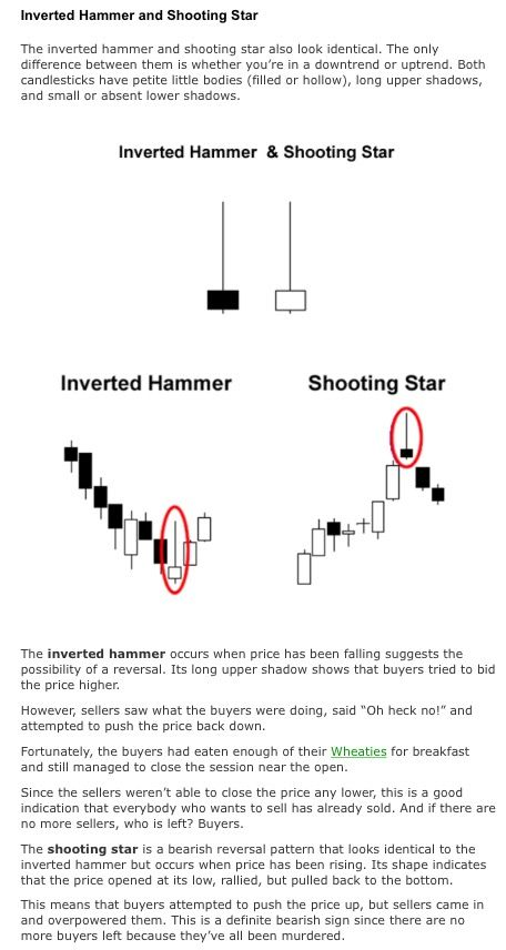 Pin By Myussoff On Candlestick Chart Stock Options Trading