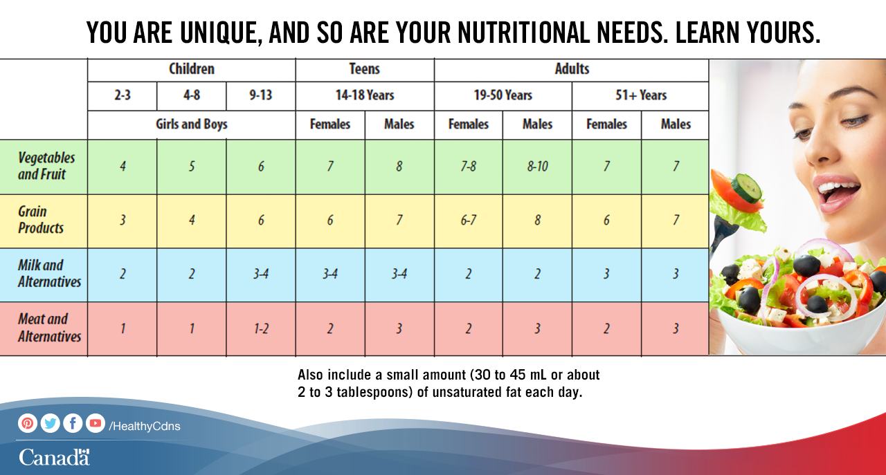 The Recommended Number Of Food Guide Servings Per Day Vary From Person To Person Find Out What They Are For You Food Infographic Food Guide Canada Food Guide