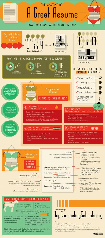 anatomy-resume / anatomía de un Cv   Social Media   Pinterest ...