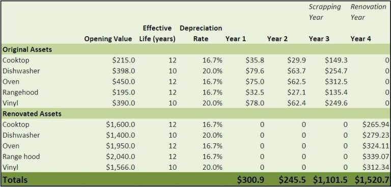Depreciation Schedule Samples Schedule Templates Word Template