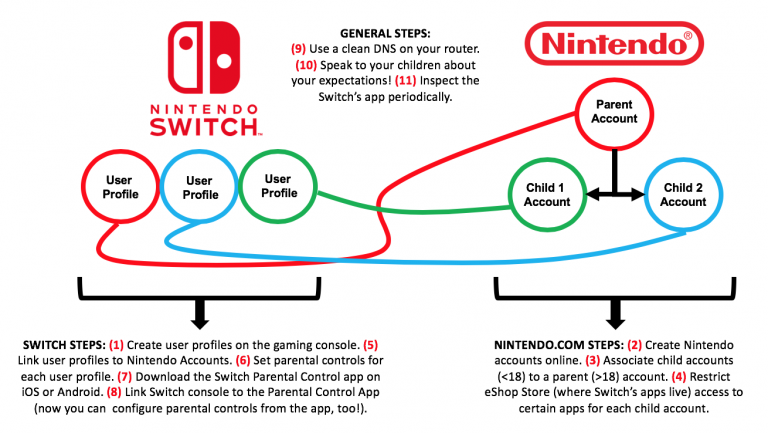 Nintendo Switch Parental Controls (with YouTube Nintendo