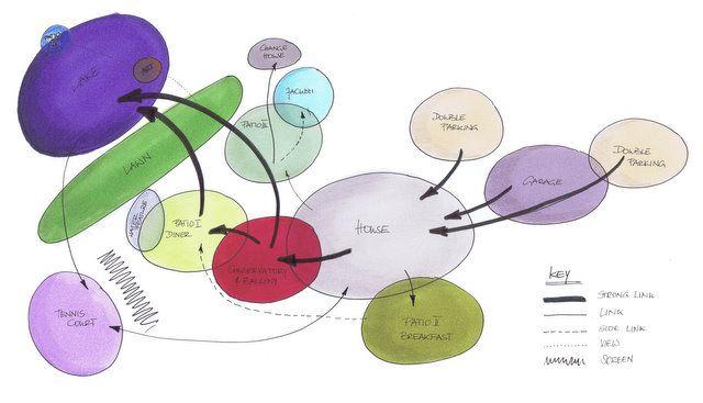 Refer To Key Bubble Diagram Architecture Concept Diagram Concept Diagram