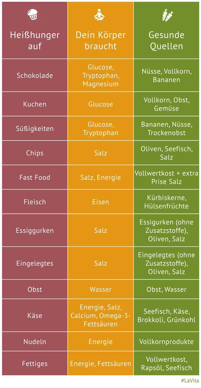 Heißhunger? Nein, danke! #healthyeating