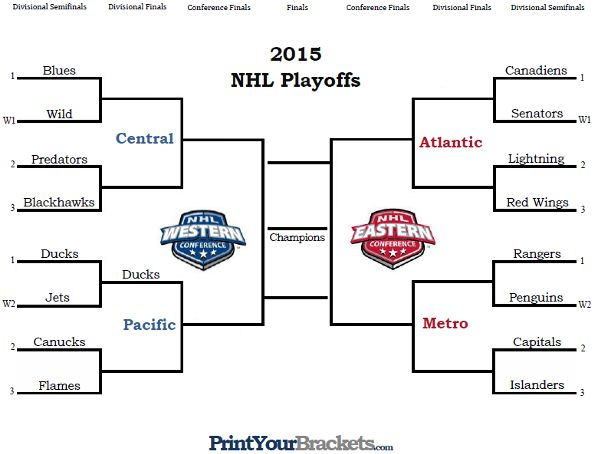 image regarding Printable Nhl Playoff Bracket identified as NHL Playoff Bracket - Printable Nhl Nhl hockey playoffs