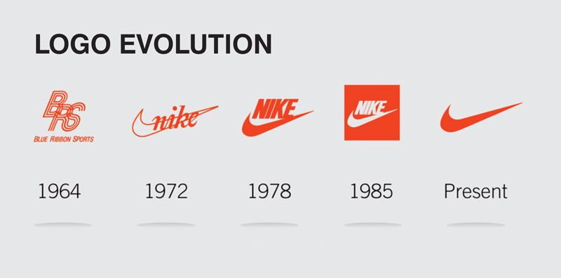 the story behind the swoosh The company's sales top $30 billion and nike's swoosh is one of the most  universally recognized logos  so far, this storyline may feel familiar.
