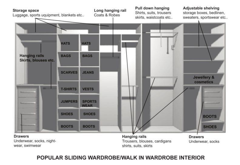 Custom Cabinet Ikea Wardrobe Ikea Pax Wardrobe Closet Designs