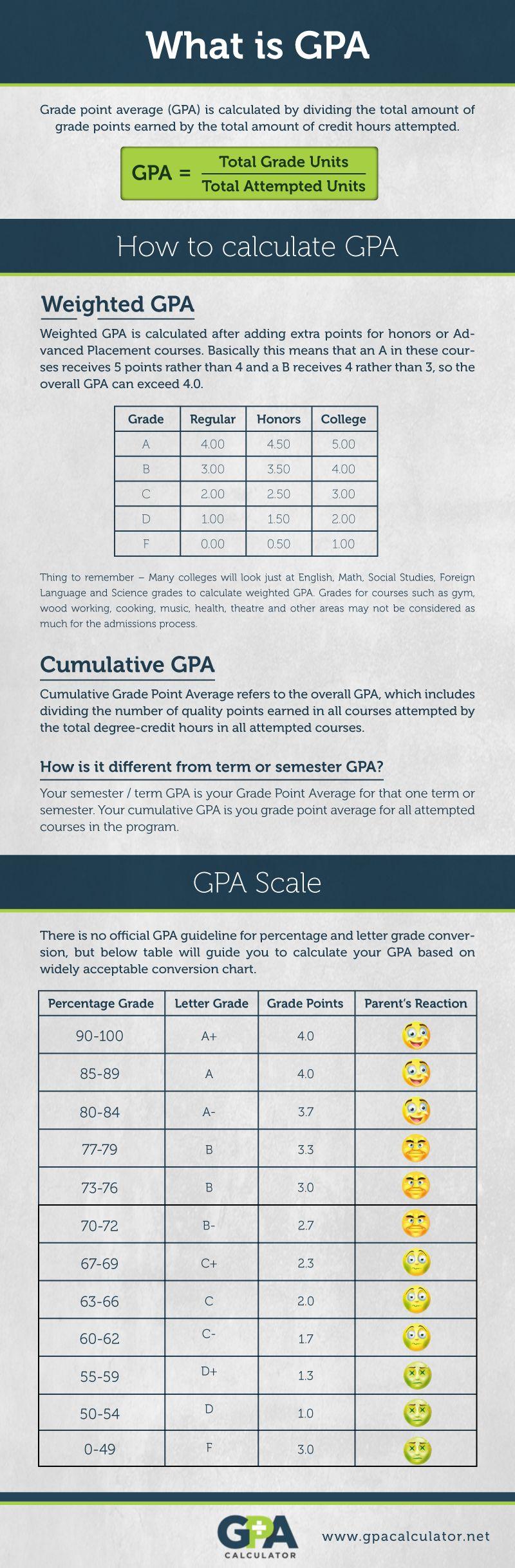 GPA Infographic Gpa, Infographic, Class meetings