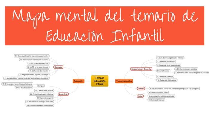 Aprende a organizar el temario educación infantil con mapas mentales
