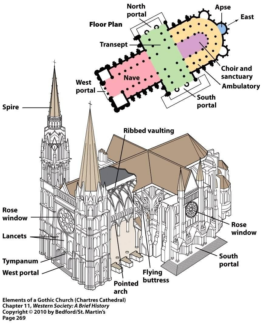Image Elements Of Gothic Cathedral For Term Side Card