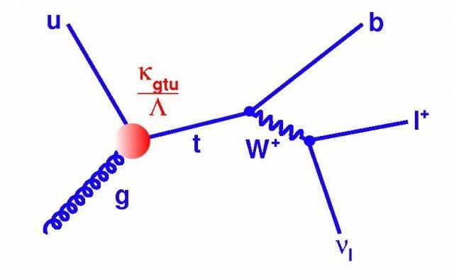 Feynman diagrams tutorial diagram pinterest diagram ccuart Choice Image
