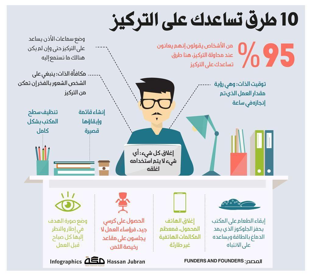 أخبار السعودية On Twitter Study Skills Learning Websites Life Skills Activities