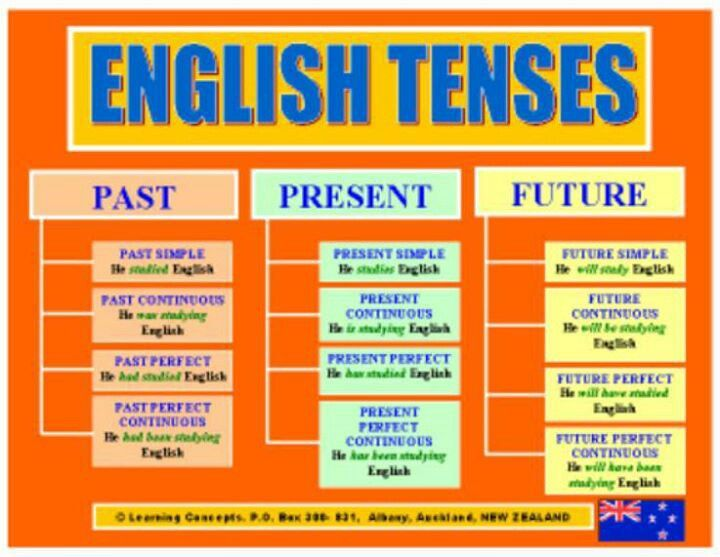 also past simple and present perfect english language rh pinterest