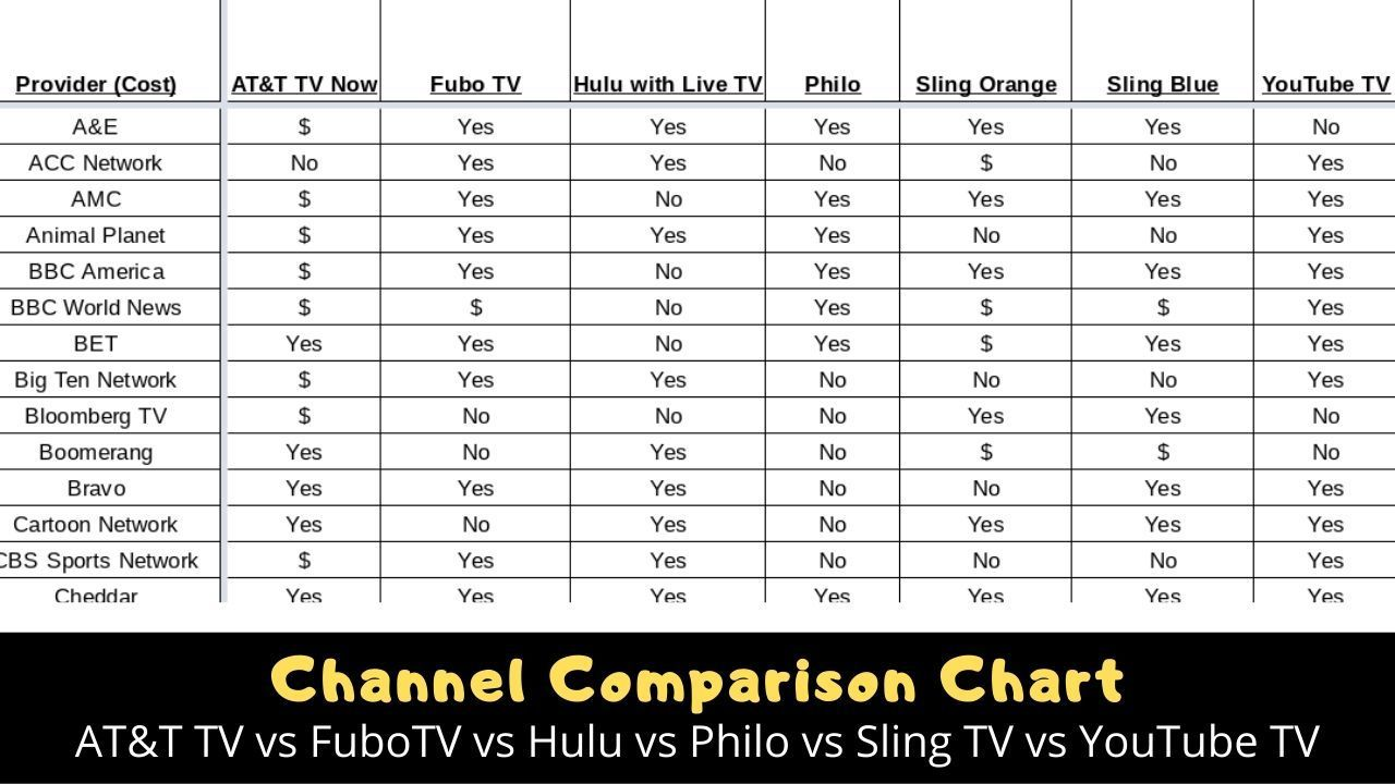 Can You Get Hallmark Channel On Hulu Streaming Tv Channel Comparison Chart For Youtube Tv Sling Tv Hulu Fubotv Philo And At T Tv Now That Helpful Dad In 2020 Streaming Tv Channels Philo Tv Channel