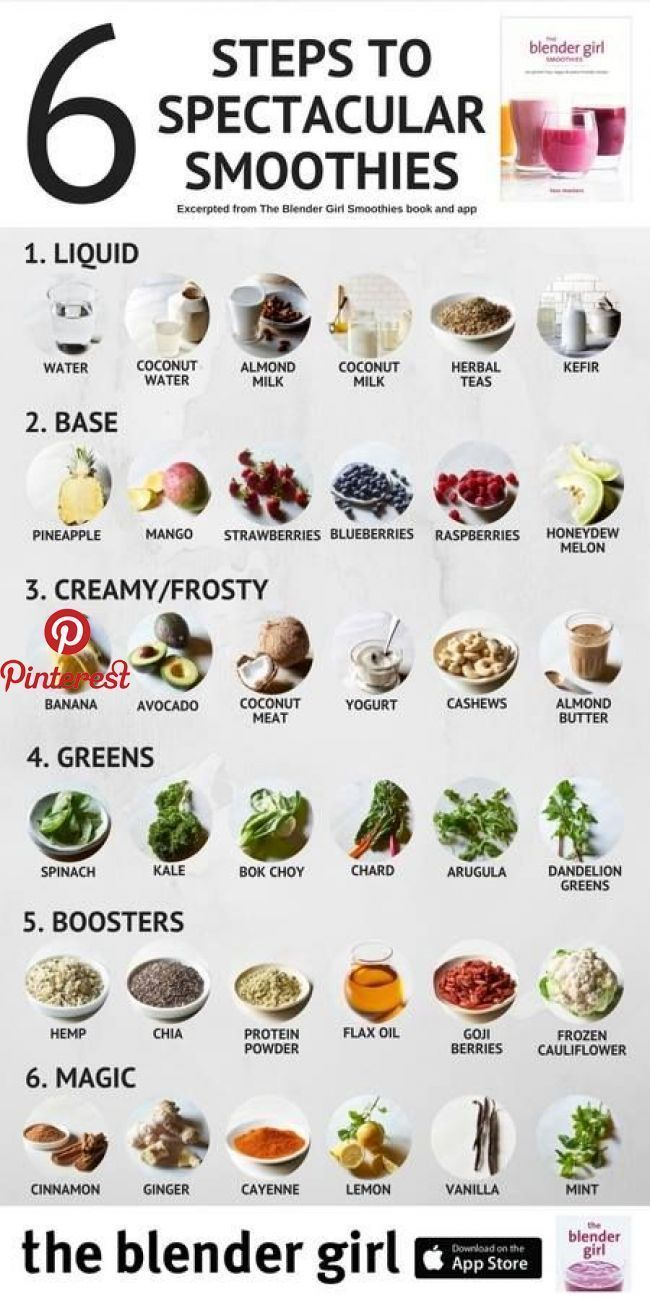 Photo of Green smoothie recipes to trim your waist and energize you – Pinterest blog – Christmas designs