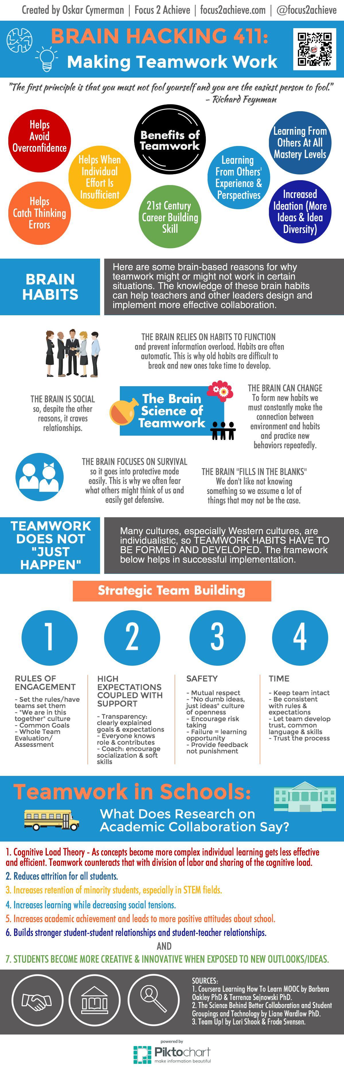 Brain Hacking 411 Making Teamwork Work
