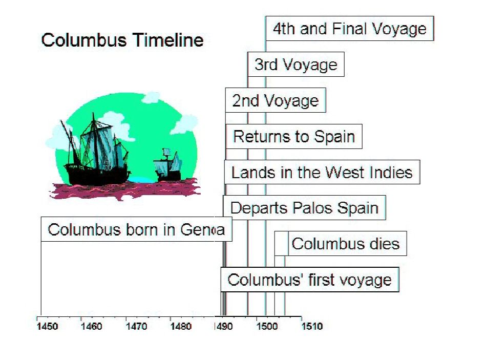 Explorer Project | PBL | Pinterest | Timeline, Projects and Columbus
