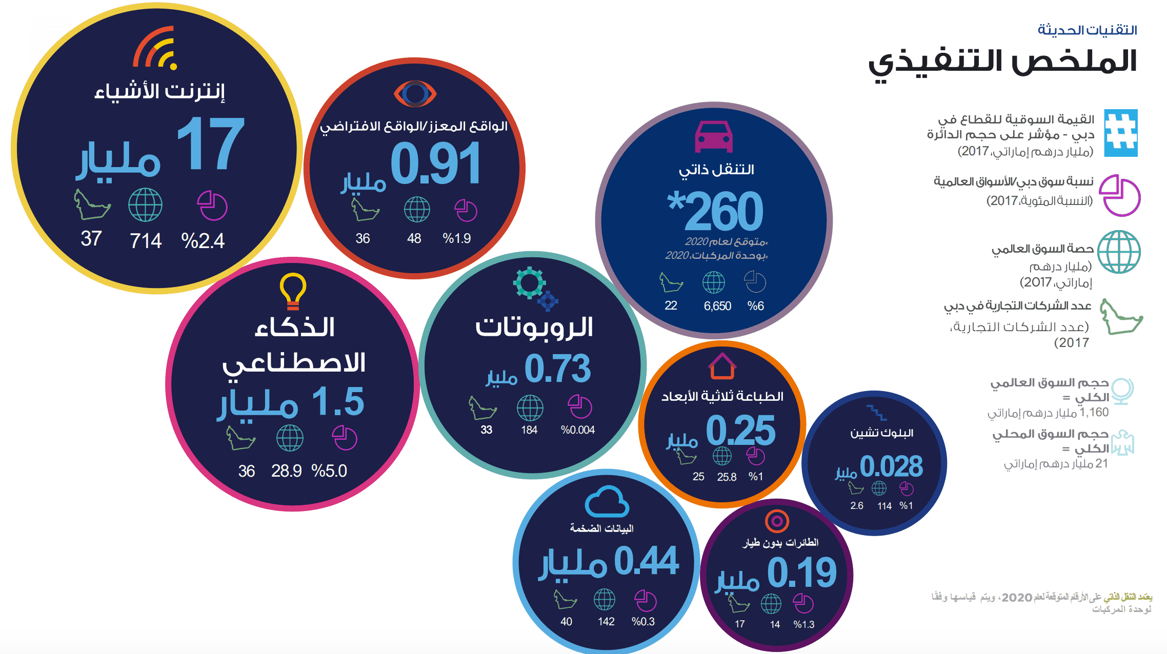 Pin By خليج ال Seo مصر On Araby Mall مول العرب Ibm Watson Ibm