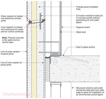 precast concrete wall panels pdf